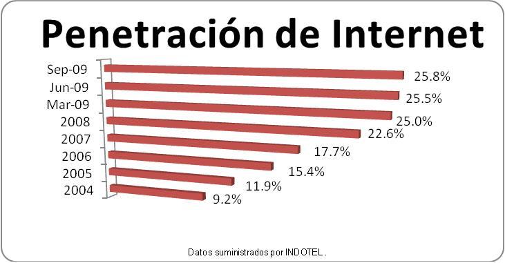 penetracion-a-internet