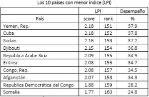 10 países con menor índice