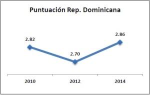 Rep. Dom - Puntuación 2010-2014