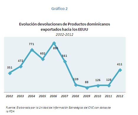 Dev graph 2