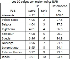 10 países con mejor índice